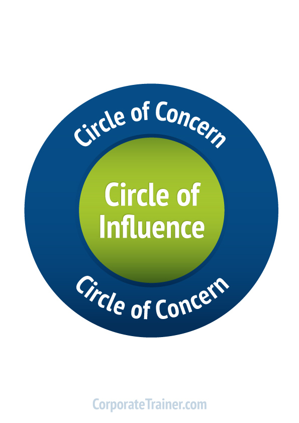 circle of influence 1 objectives to develop students' empathy to help students notice who is in and out of their circle of concern to help students widen their circle of concern.